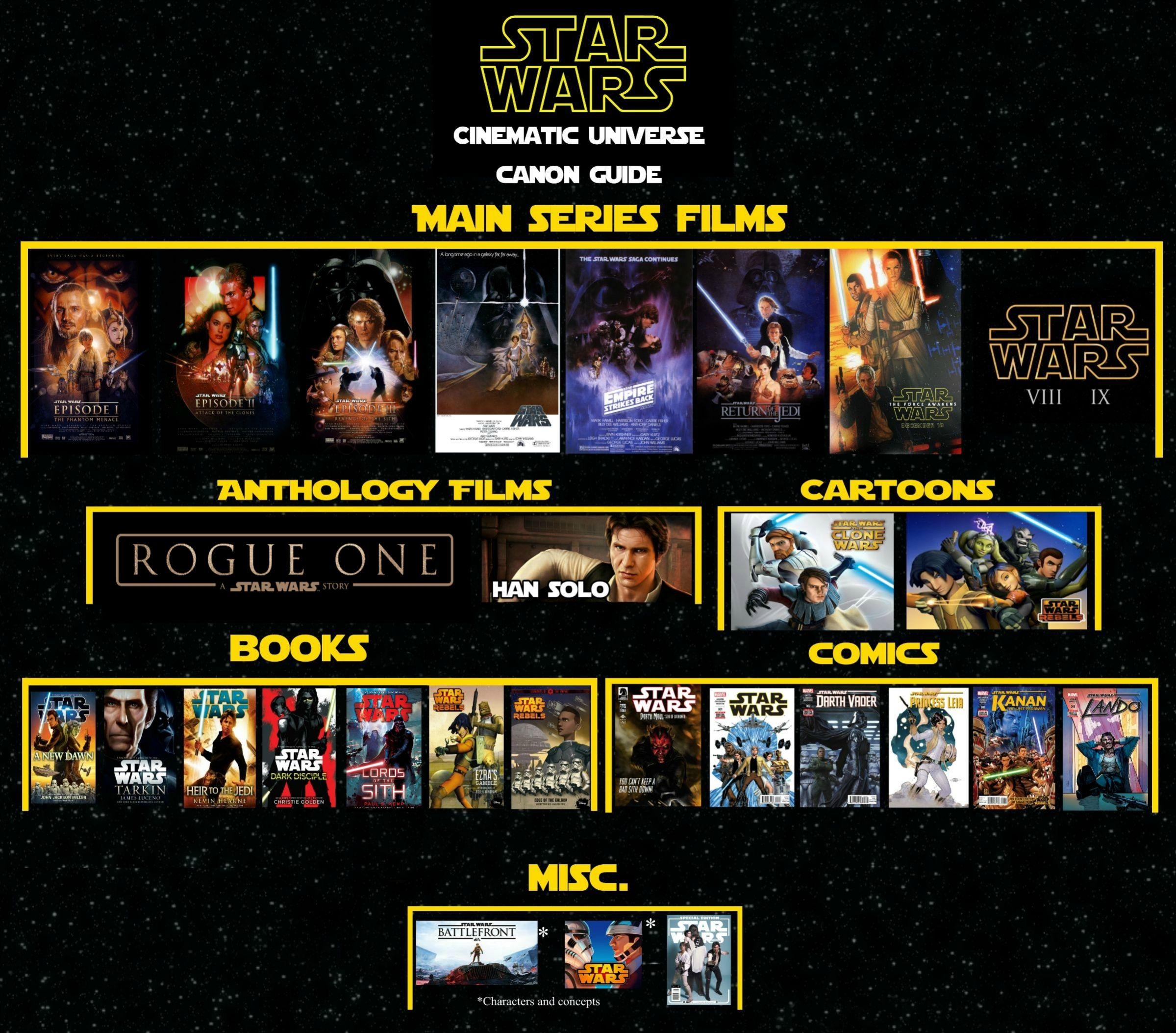 futuro e personaggi e il nuovo canone di star wars