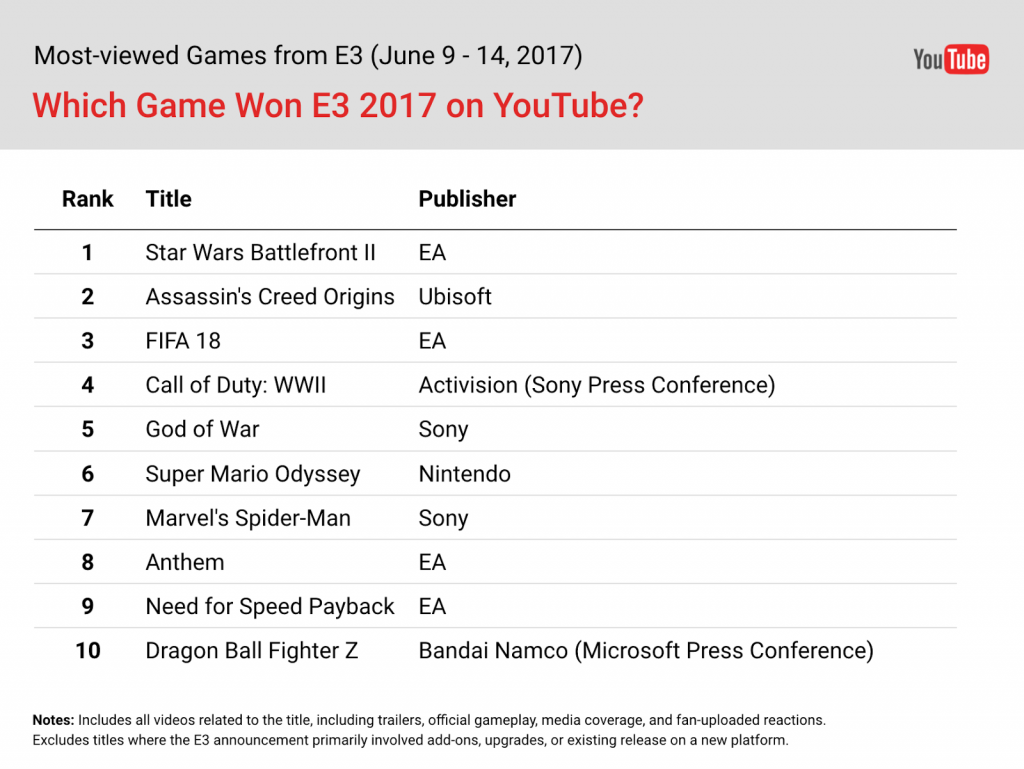 e3 2017 battlefront star wars classifica youtube